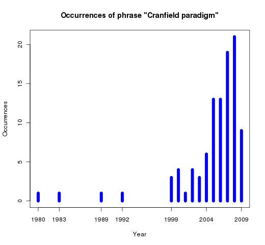 """Number of publications per year containing the phrase """"Cranfield paradigm"""", as reported by Google Scholar."""