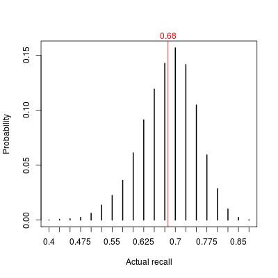 Distribution of final recall estimate for nominal 75% threshold under sequential testing.