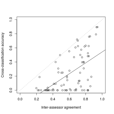 F1 of inter-assessor agreement compared with non-authoritative training