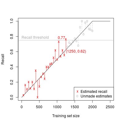 Notional classifier learning curve, with sample-based estimates of recall.