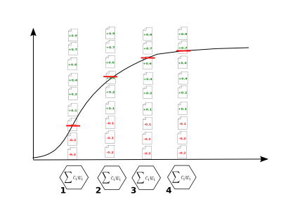 Learning curve as depth for recall on incrementally trained classifier models