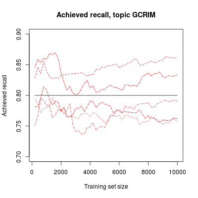 Achieved recall (red) of five 1,500-document samples used to estimate depth for 80% recall after each training iteration of a run against the GCRIM topic.