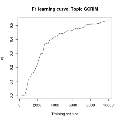 F1 learning curve, for 200,000 documents sampled from RCV1-v2 topic GCRIM.  Classifier is Vowpal Wabbit 6.1, with logistic loss function and 10 learning passes.  Training documents selected by simple random sampling.