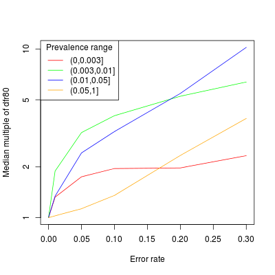 Median multiple of depth for recall by error rate, group by topic prevalence.