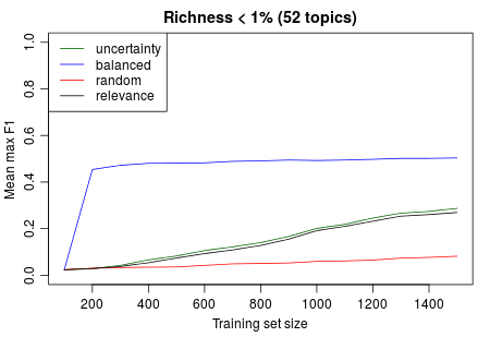 Mean MaxF1 across topics with richness below 1%