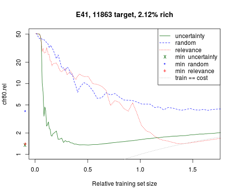 Relative cost for 80% recall curve for Topic E41